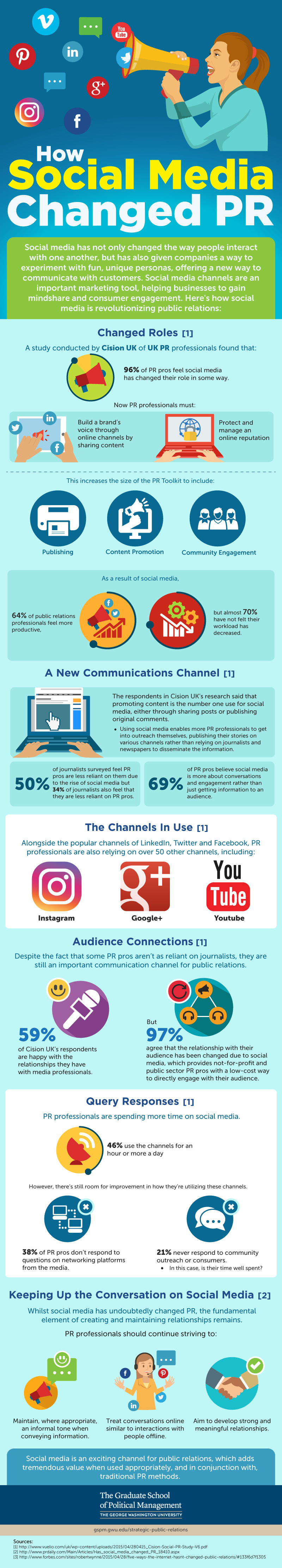An infographic about social media and PR by The George Washington University's Strategic Public Relations program.