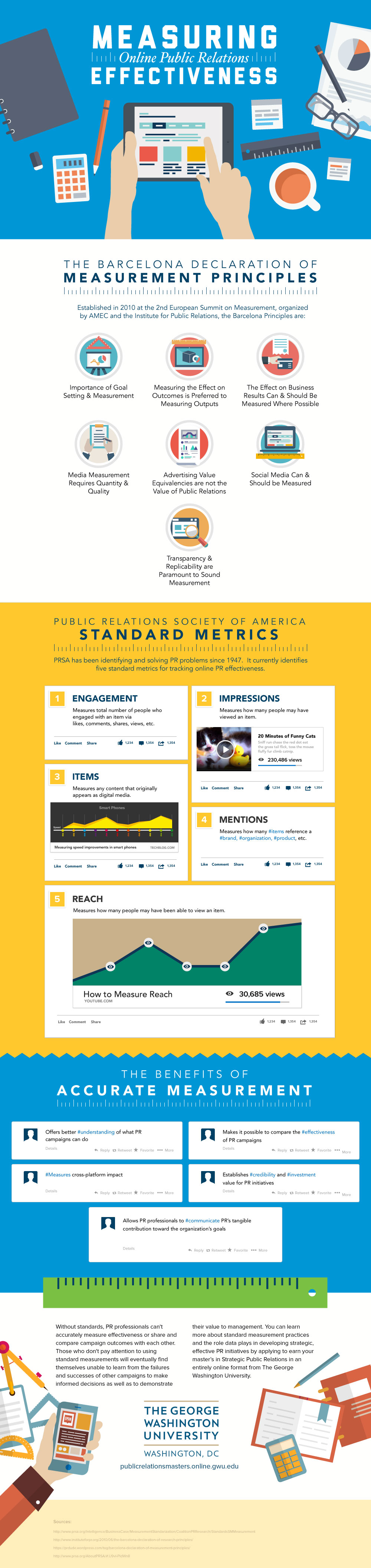 How To Measure The Effectiveness Of A PR Campaign Infographic 1