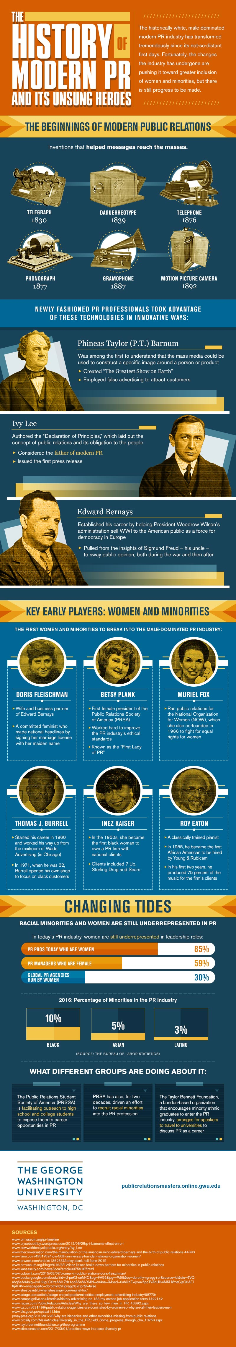 Infographic on the history of modern PR and the heroes behind it